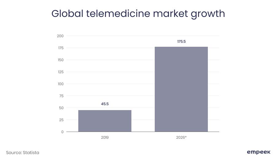 global telemedicine market growth