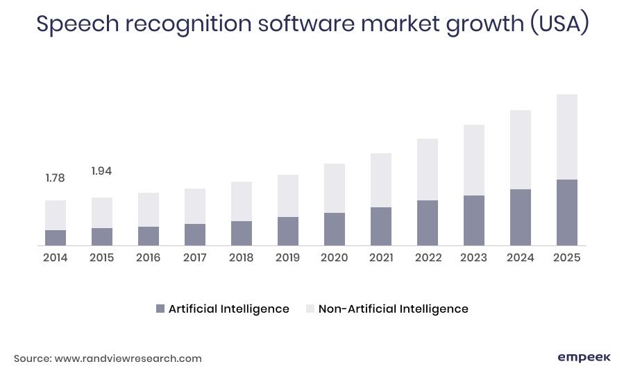 Speech recognition software market growth trends