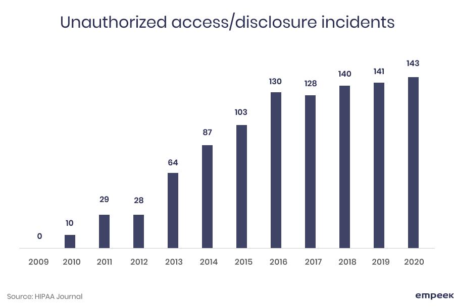 disclosure incidents