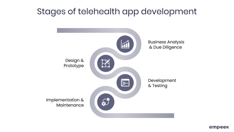 telehealth app development