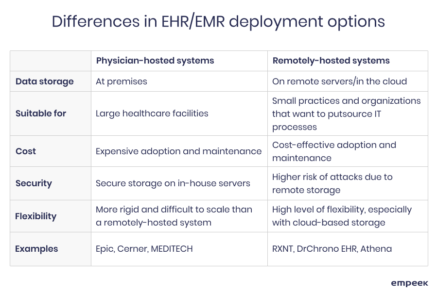 EHR/EMR deployment options