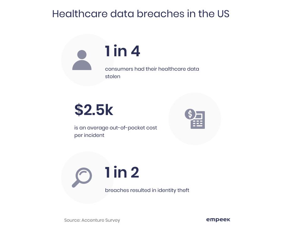 healthcare data breaches in the US