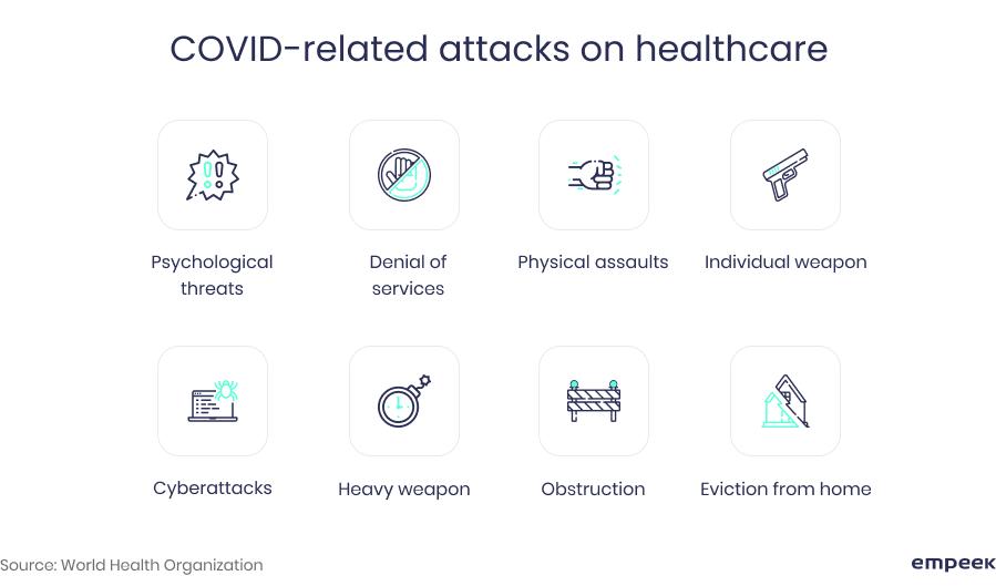 covid attacks on healthcare