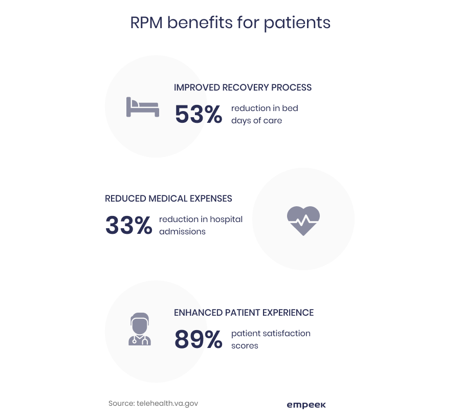 remote patient monitoring benefits for patients