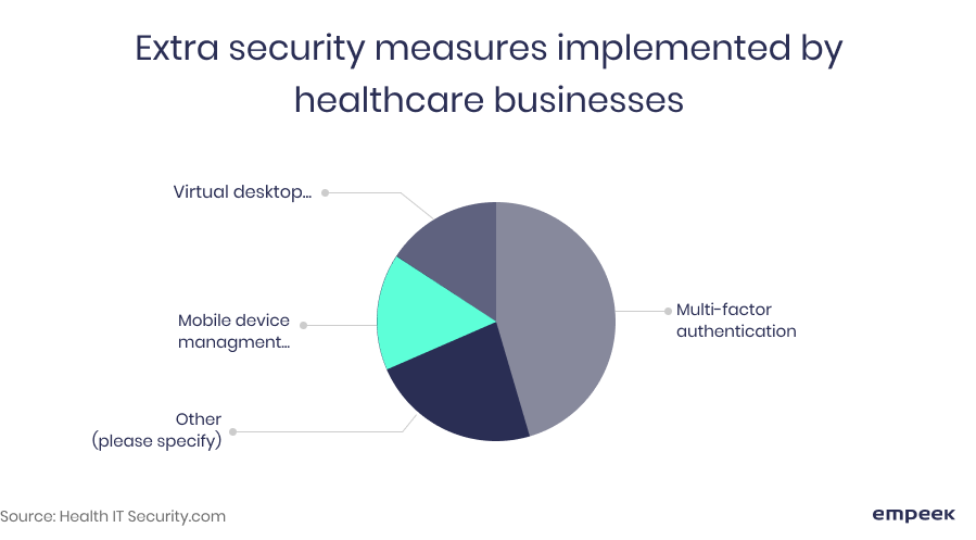 healthcare security extra measures