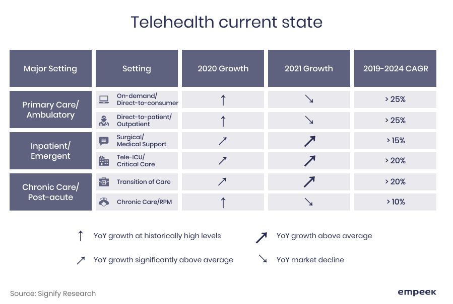 telehealth current state
