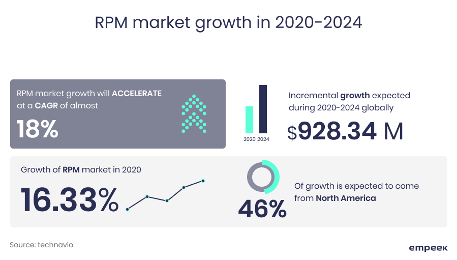 remote patient monitoring market growth