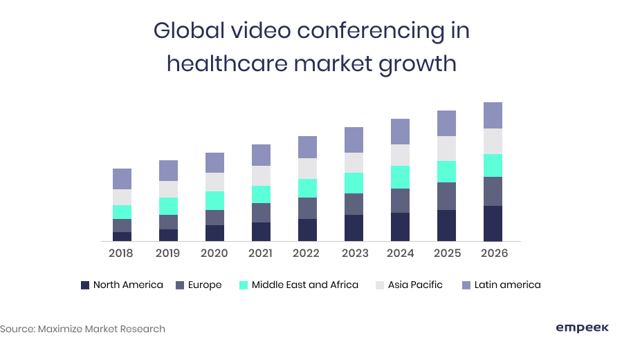 Global video conferencing healthcare market growth