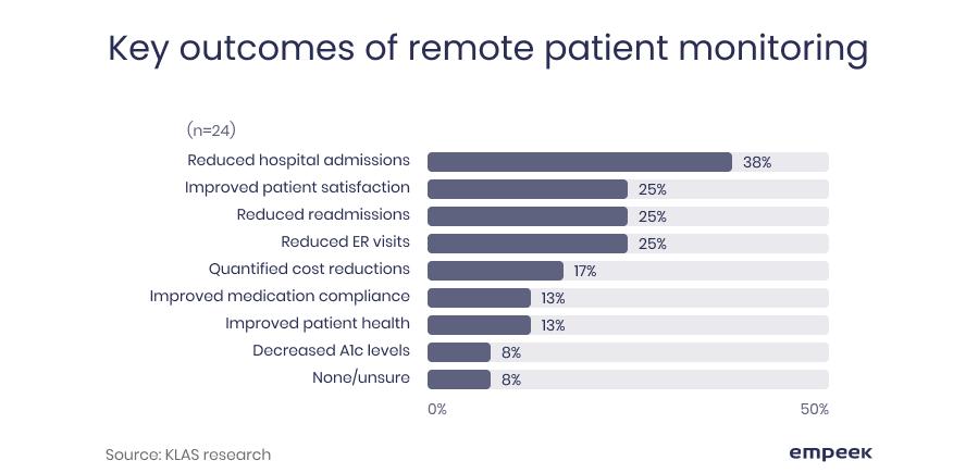 remote patient monitoring outcomes