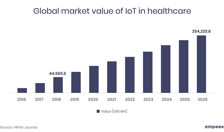 global market value IoT healthcare