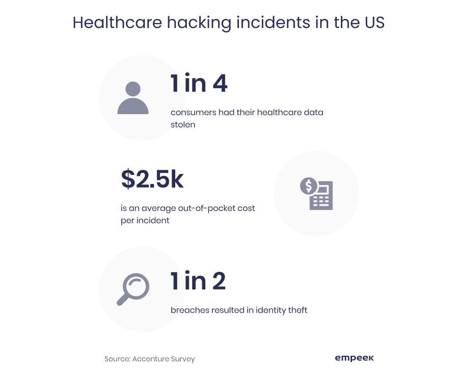 healthcare hacking incidents