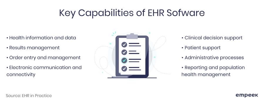 EHR software key capabilities