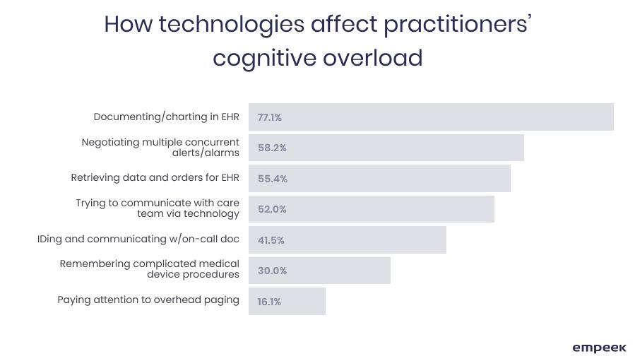 How EHR affect cognitive overload