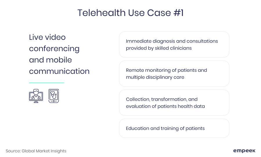 telehealth use case