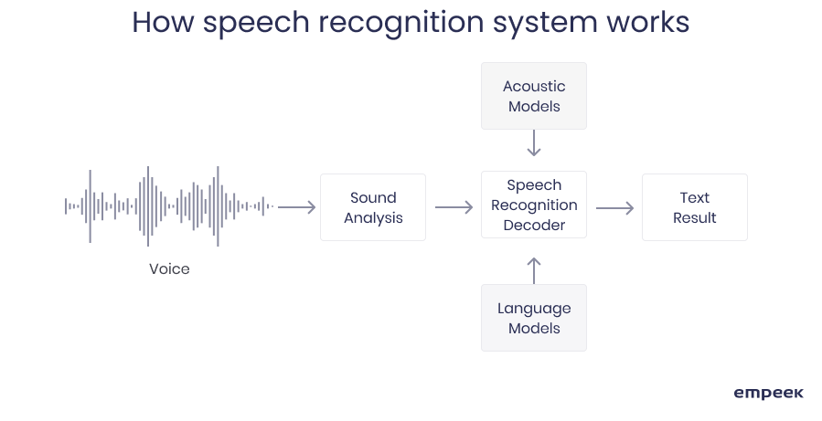 How speech recognition system works