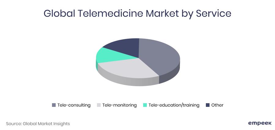 Global telemedicine market by size