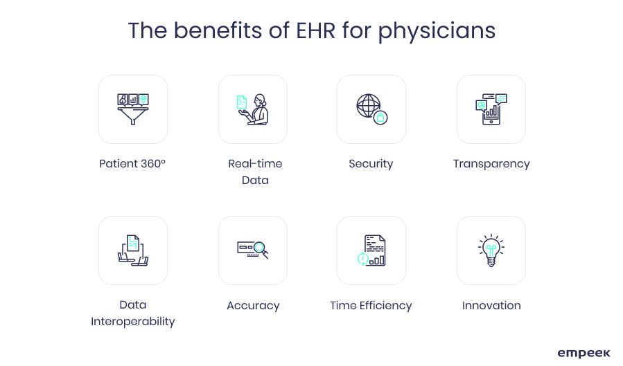 The benefits of EHR and EMR software