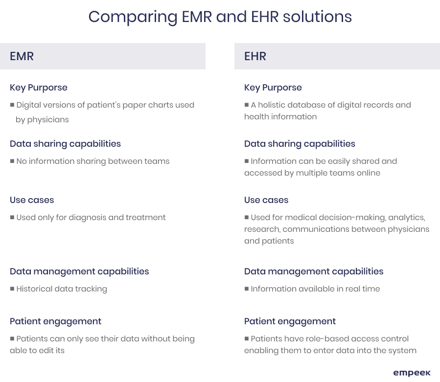 EMR EHR differences