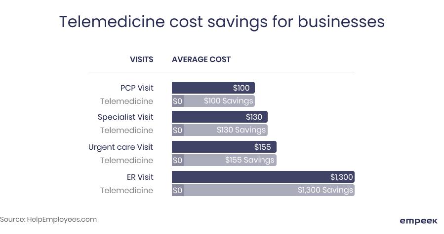 telehealth cost savings