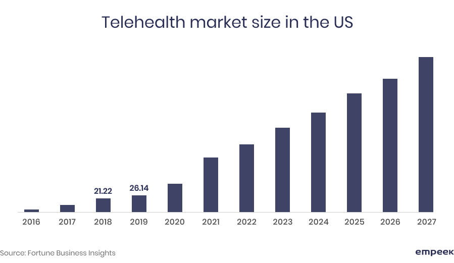 telehealth market size in the US