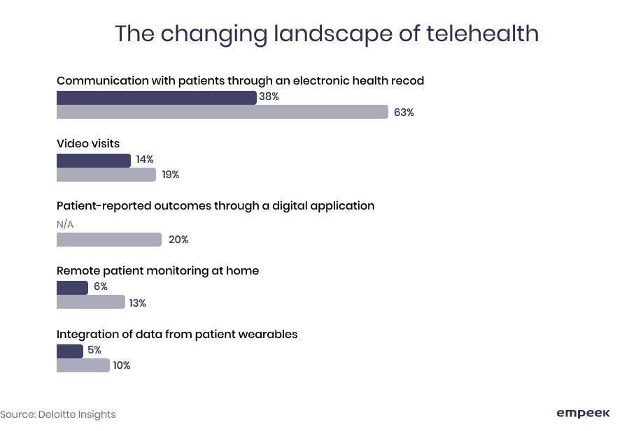 telehealth landscape telemedicine