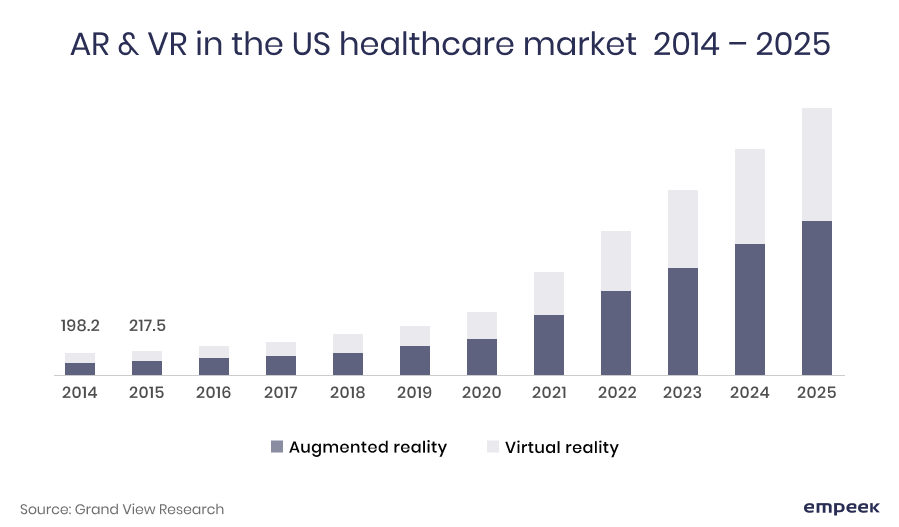 AR VR healthcare market in the US