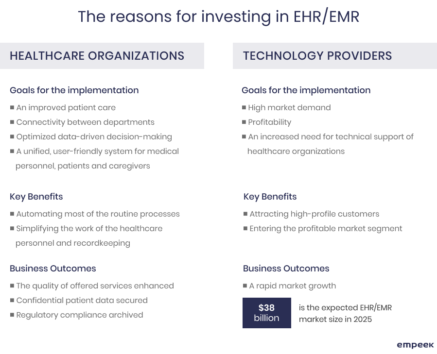 Why healthcare practitioners invest in EHR/EMR