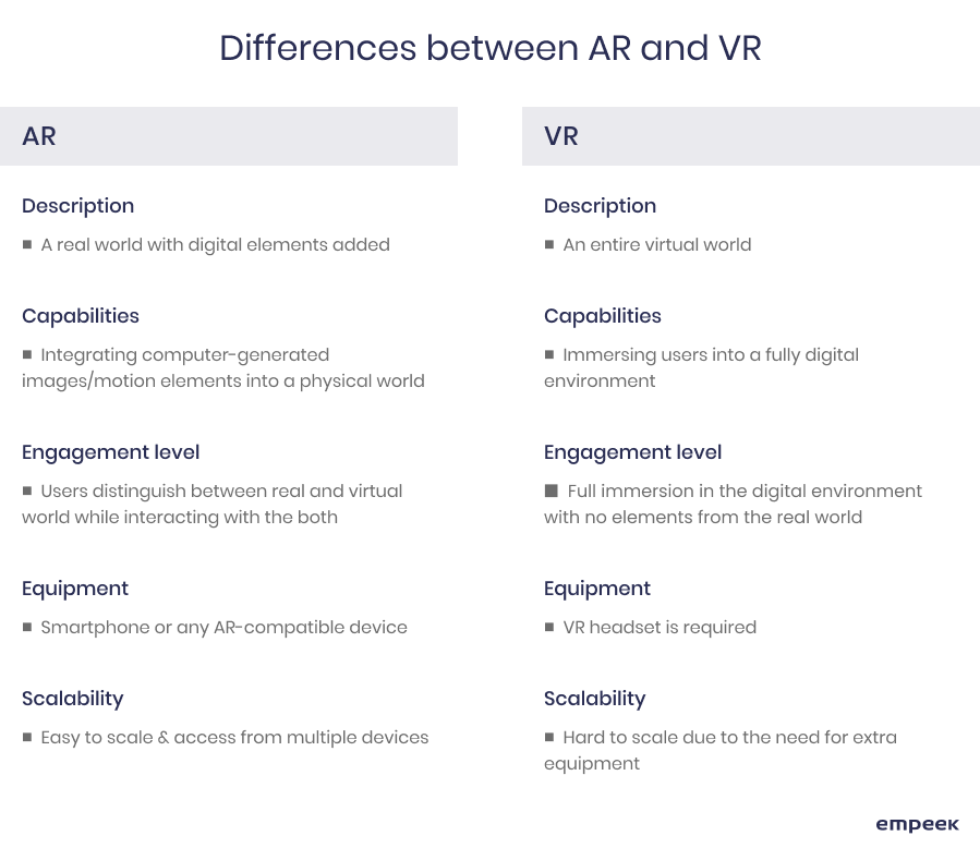 AR and VR difference