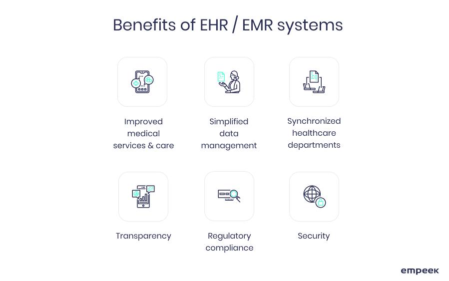 EHR system benefits