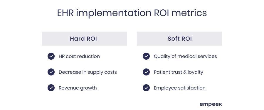 EHR implementation ROI metrics EHR return on investment