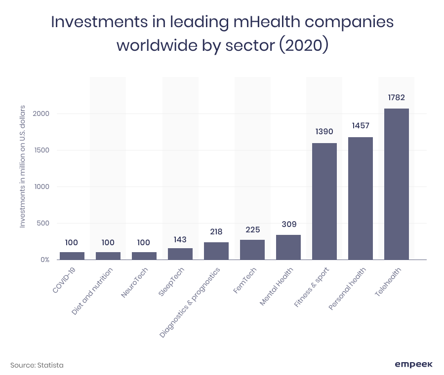 investment in mHealth