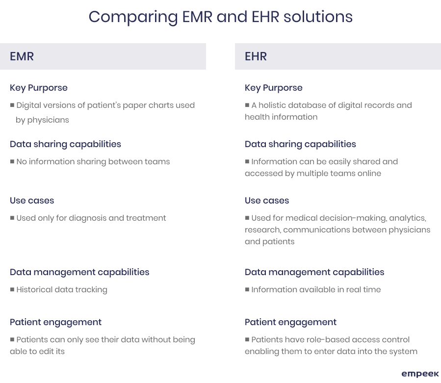 Differences between EHR and EMR software