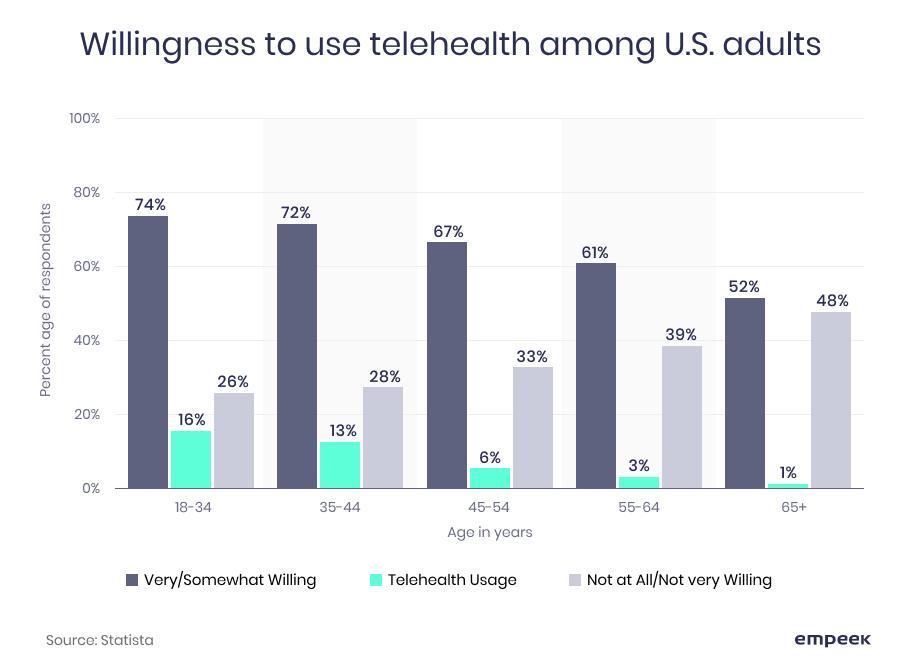 telehealth adoption Empeek