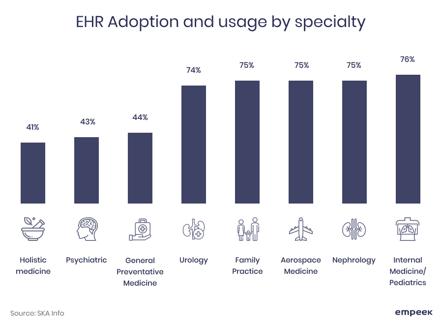 EHR adoption by industry